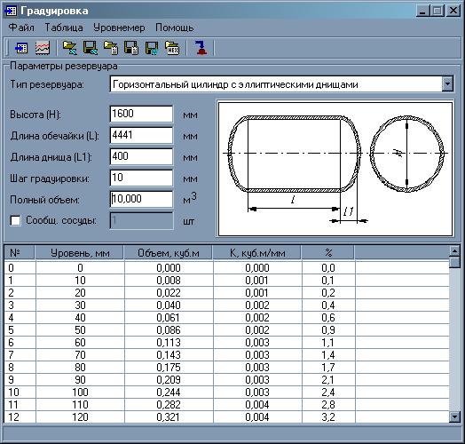 для емкости таблица градуировочная