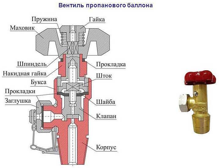 Ремонт газовой колонки своими руками