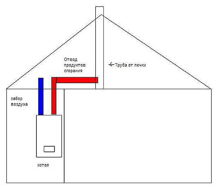 Дымоход в частном доме схема для газового котла
