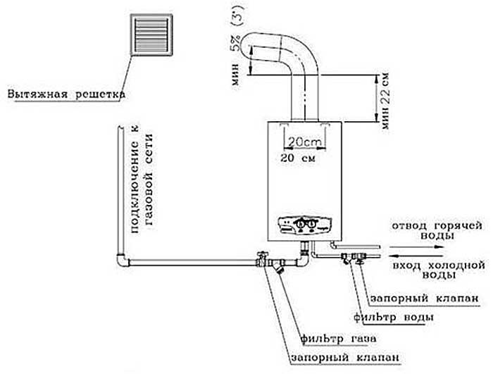 Требования к дымоходу при установке газовой колонки сборка сэндвич труб для дымохода