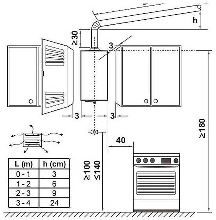 Правила самостоятельной установки газовой колонки в квартире