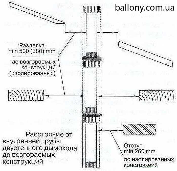 Свод правил дымоходы трубы стальные нержавейка для дымохода
